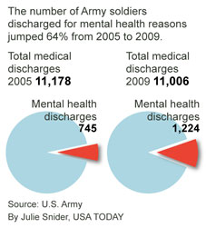 Mental illness affects one in nine US soldiers | The ...